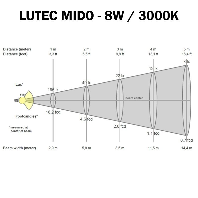 LUTEC MIDO 3000K - Cone d'éclairement
