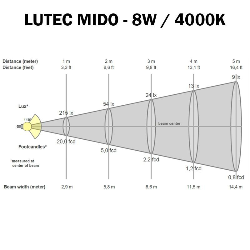 LUTEC MIDO 4000K - Cone d'éclairement