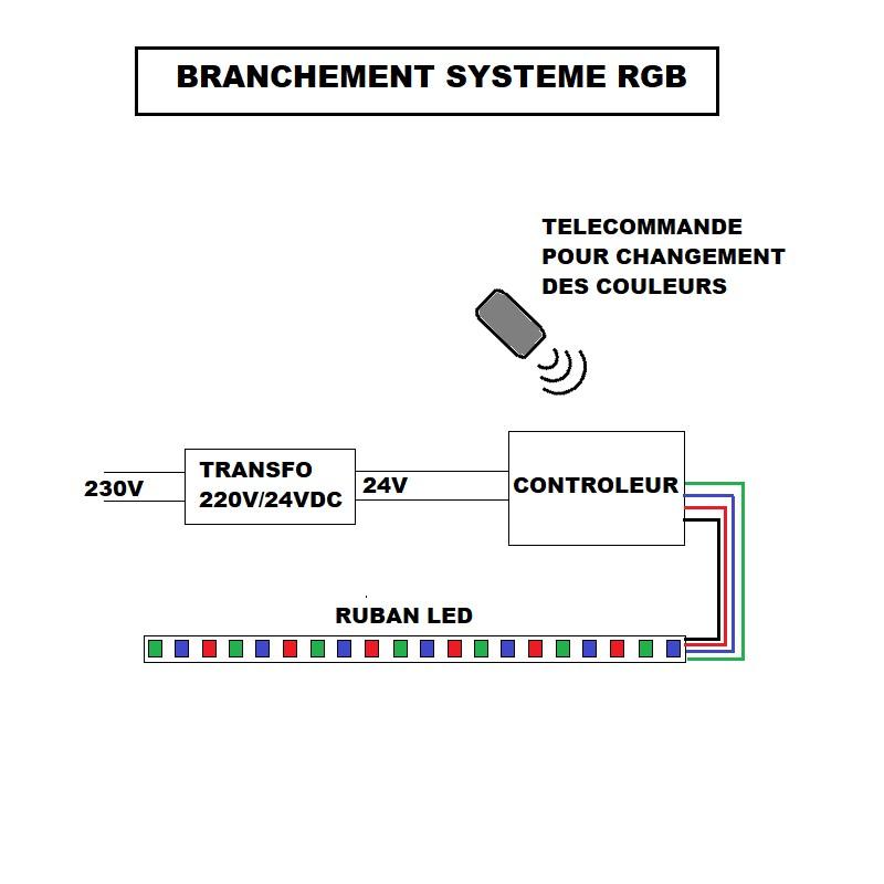 BRANCHEMENT RUBAN LED RGB