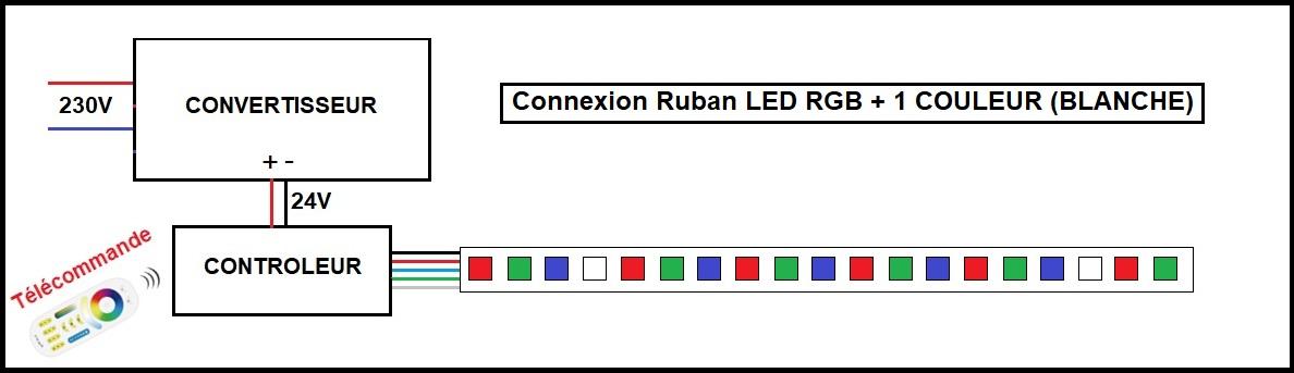 Branchement bandeau LED RGB et BLANC